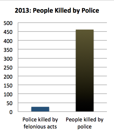 Comparison of people killed by police to police killed