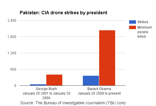Chart showing CIA drone strikes in Pakistan