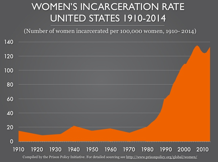 Women's Incarceration Rate--United States 1910-2014