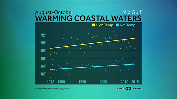Michael Mann chart on warming coastal waters